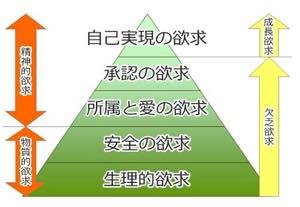 Th_hierarchyofneedsplan